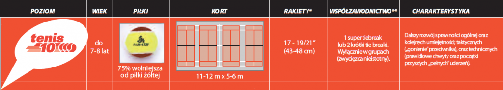 Tenis10 - grupa czerwona