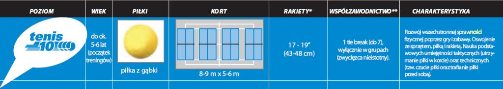 Tenis10 - grupa niebieska